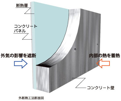 外断熱工法断面図